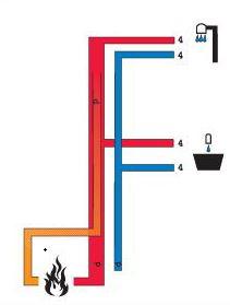 Bakteriefrit brusevand i etagebyggerier